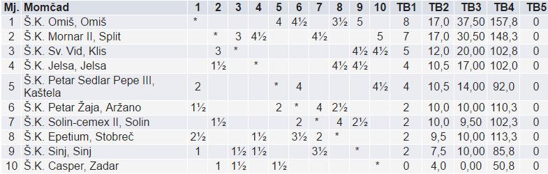 Tabl-šah