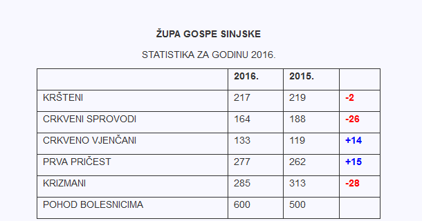 zupa_statistika